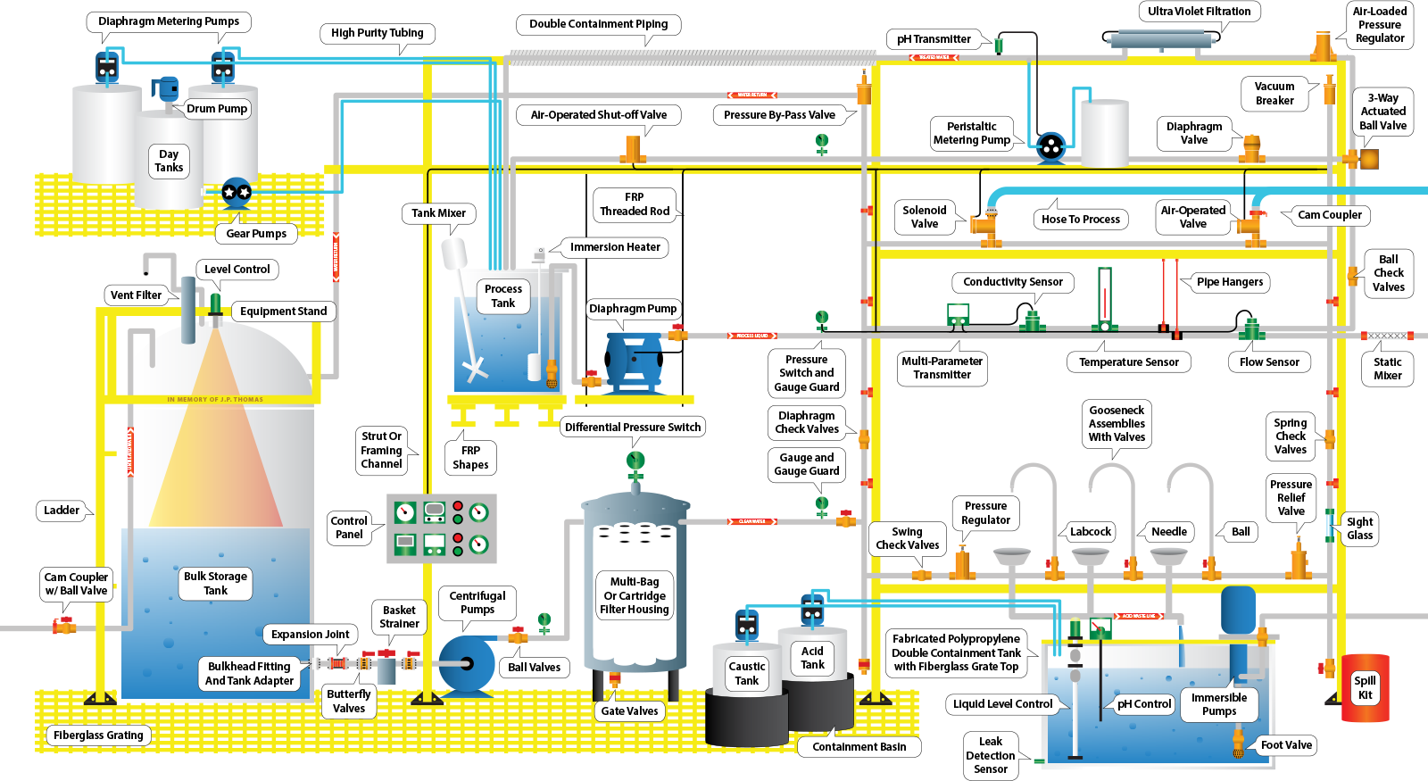 Harrington Industrial Plastics